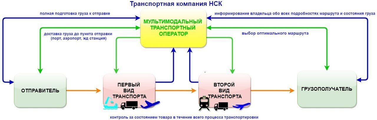 Схема маршрута транспортного средства фото 524